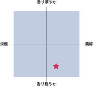 番外山田錦 游 白龍の味チャート