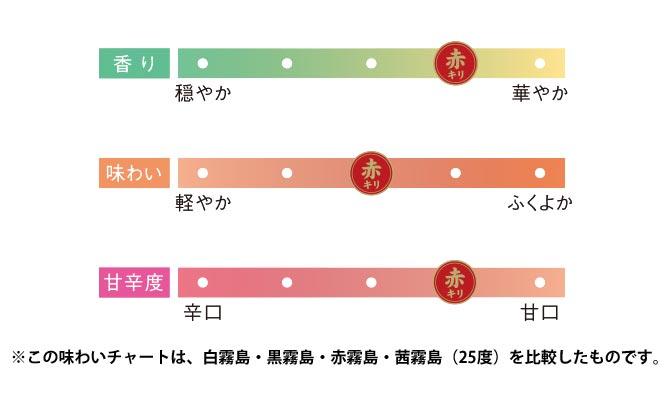赤霧島 味チャート