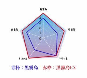 黒霧島EX 味チャート